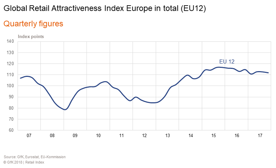 Global Retail Attractiveness Index Europe total