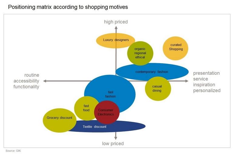 positioning-matrix