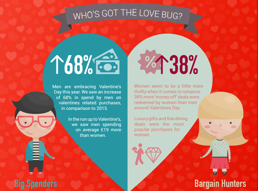 image 2016 valentines infographic credit coniq - Valentine Real Estate