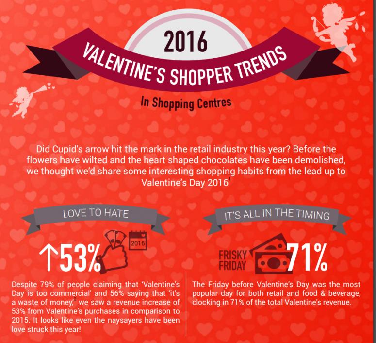 infographic valentine day shopping habits - Valentine Real Estate