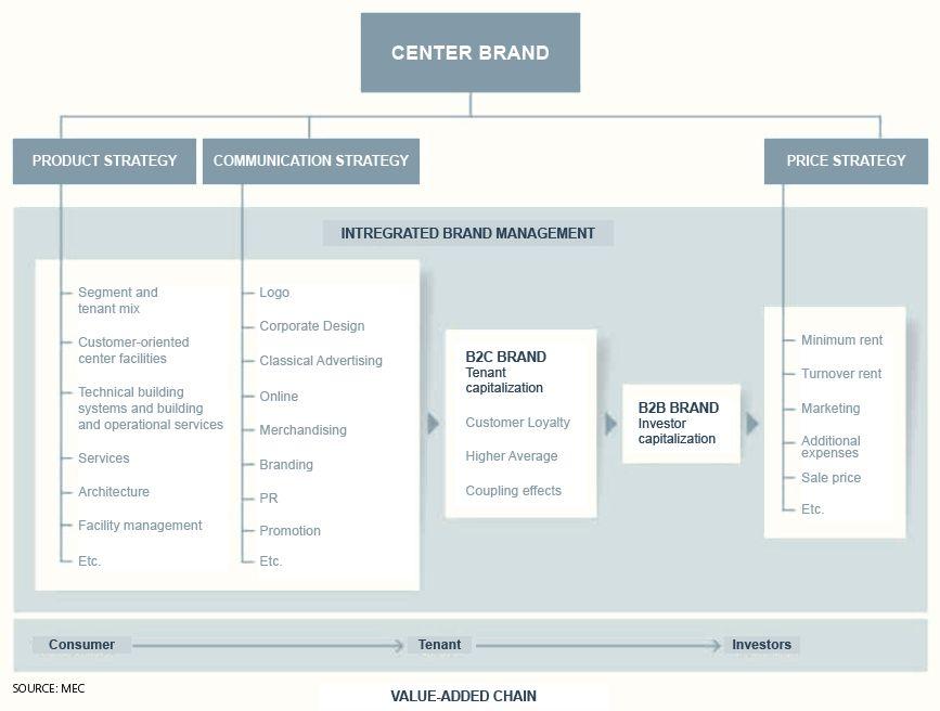 Markenbildung Grafik
