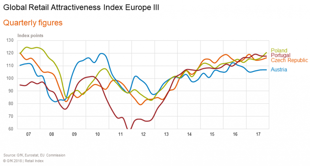 Global Retail Attractiveness Index Europe