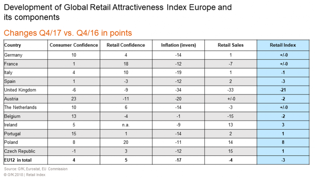 Global Retail Attractiveness Index Europe componants